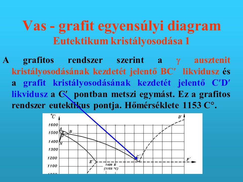 Vas - grafit egyensúlyi diagram Eutektikum kristályosodása 1