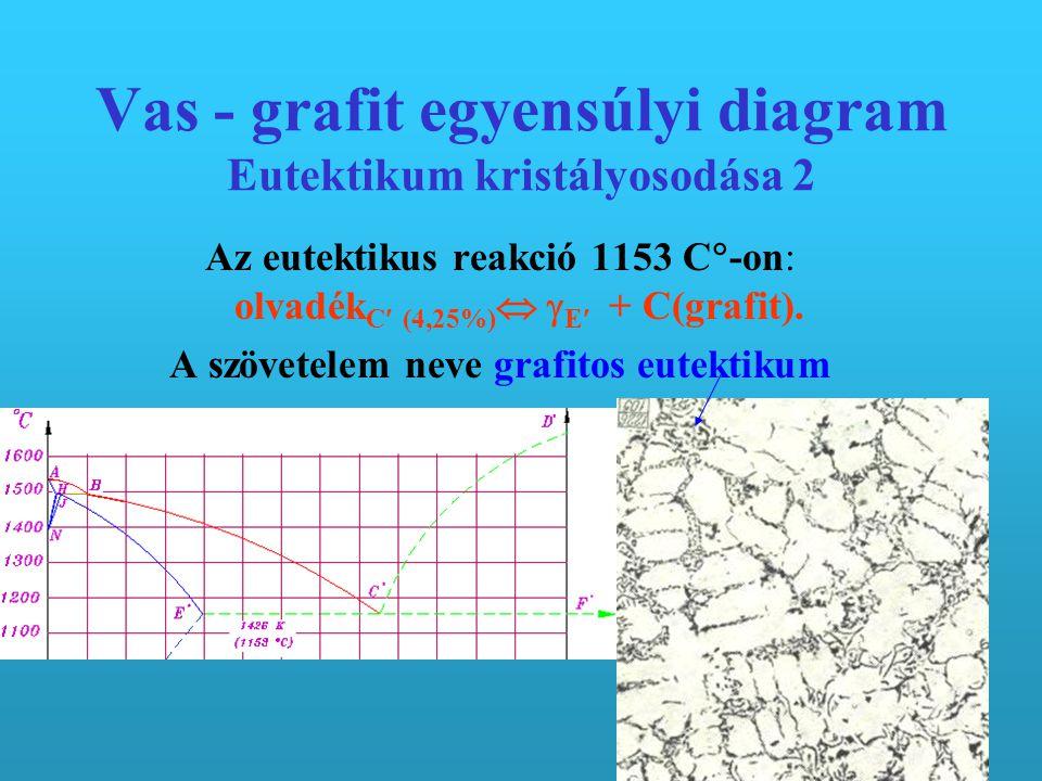 Vas - grafit egyensúlyi diagram Eutektikum kristályosodása 2