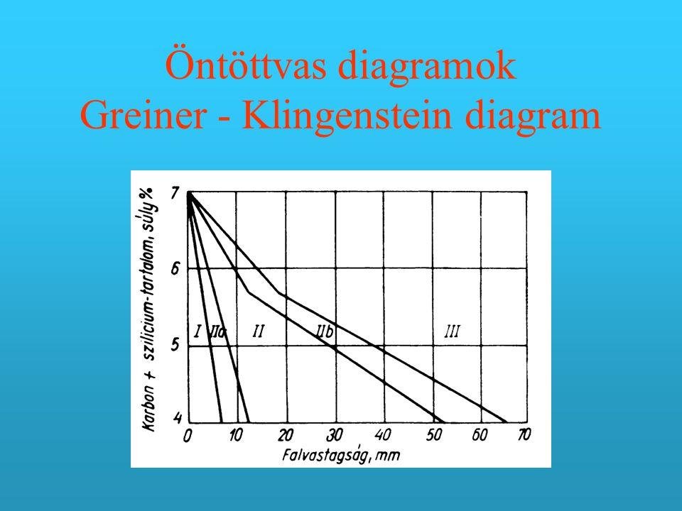 Öntöttvas diagramok Greiner - Klingenstein diagram