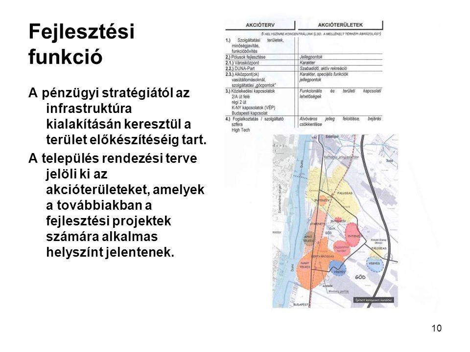 Fejlesztési funkció A pénzügyi stratégiától az infrastruktúra kialakításán keresztül a terület előkészítéséig tart.