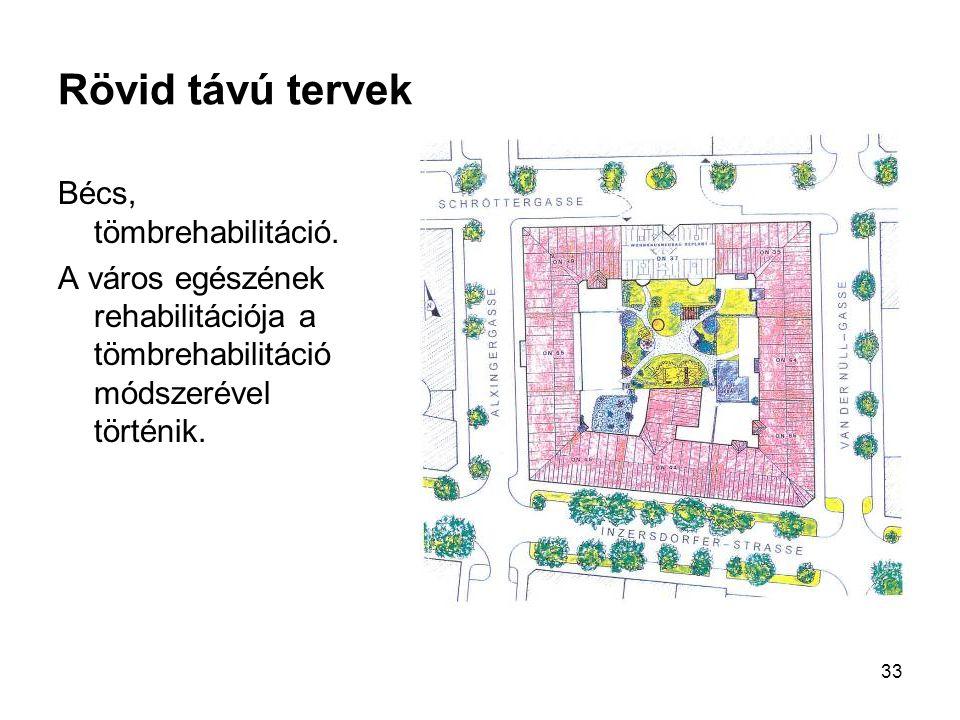 Rövid távú tervek Bécs, tömbrehabilitáció.