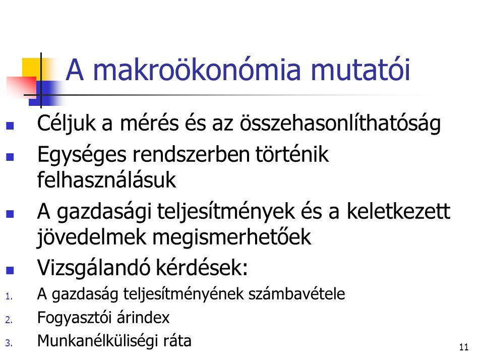 A makroökonómia mutatói