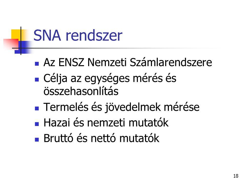 SNA rendszer Az ENSZ Nemzeti Számlarendszere