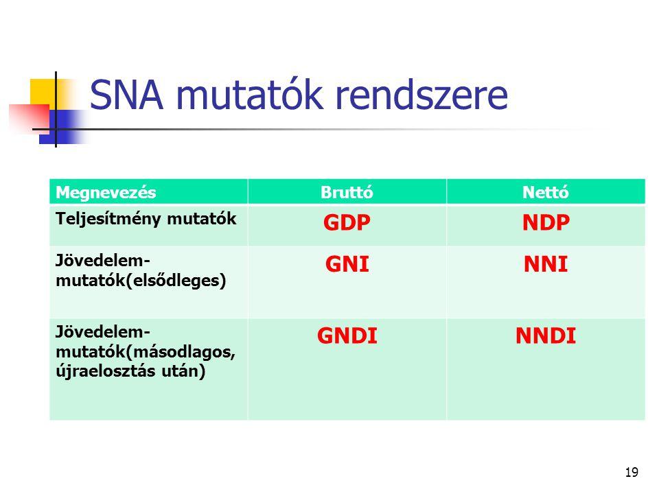 SNA mutatók rendszere GDP NDP GNI NNI GNDI NNDI Megnevezés Bruttó