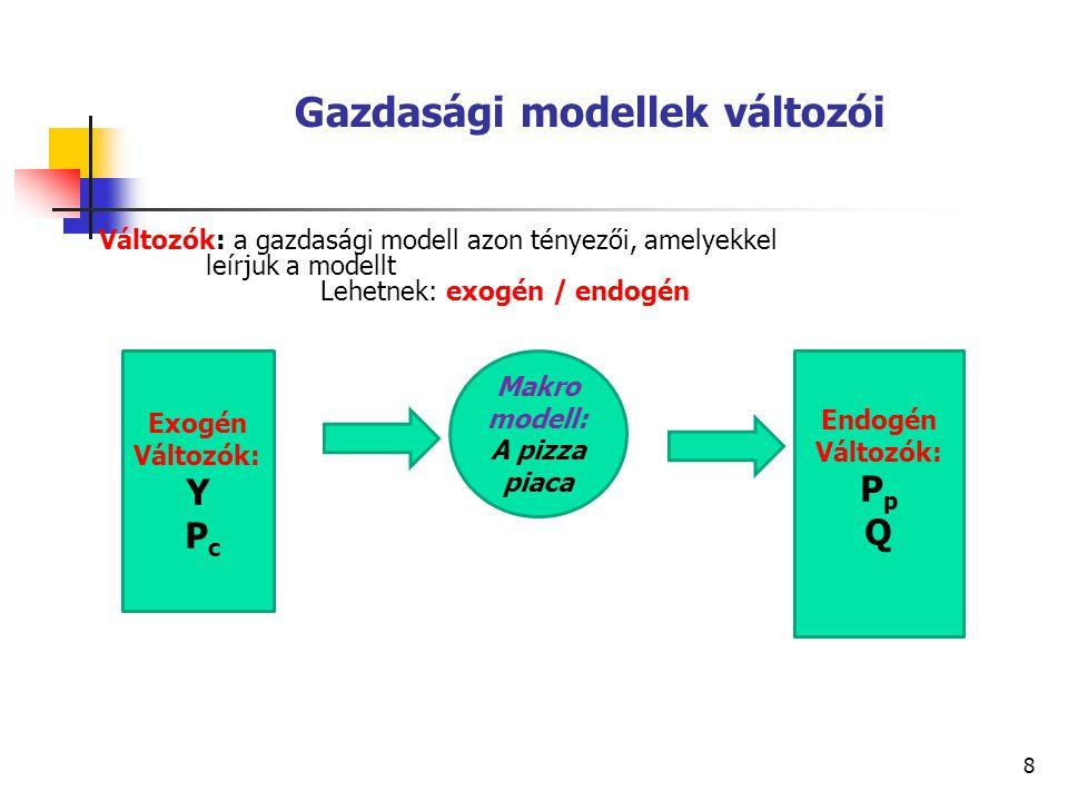 Gazdasági modellek változói