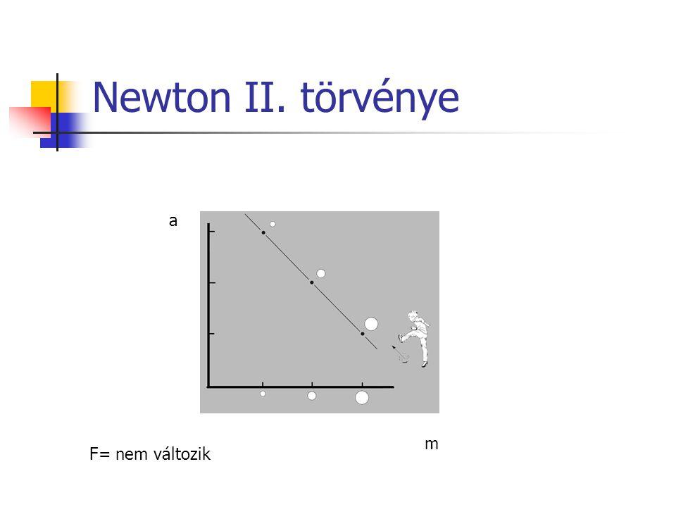 Newton II. törvénye a m F= nem változik