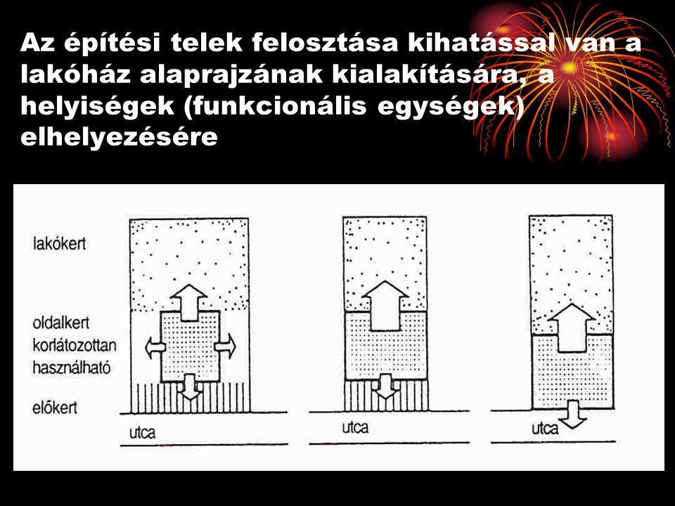 Az építési telek felosztása kihatással van a lakóház alaprajzának kialakítására, a helyiségek (funkcionális egységek) elhelyezésére