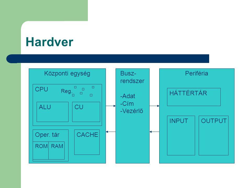 Hardver Központi egység Busz- rendszer Adat Cím Vezérlő Periféria CPU