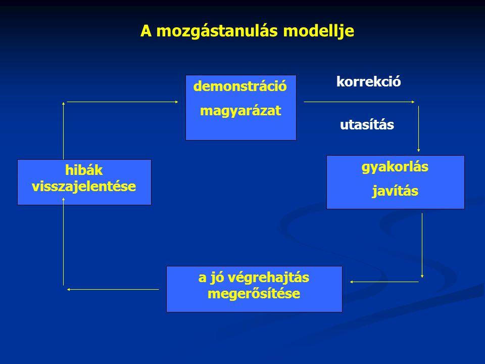 A mozgástanulás modellje