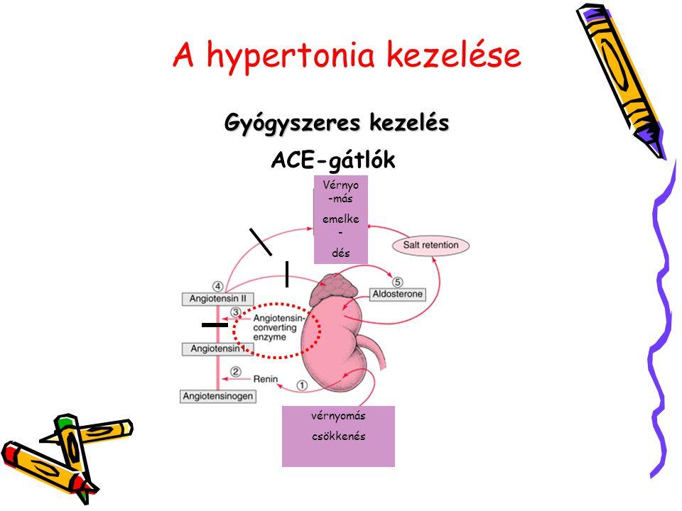 A hypertonia kezelése Gyógyszeres kezelés ACE-gátlók Vérnyo-más