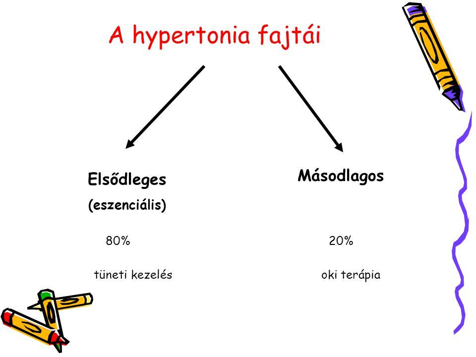 A hypertonia fajtái Másodlagos Elsődleges (eszenciális) 80% 20%