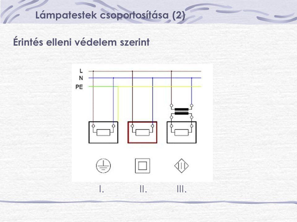 Lámpatestek csoportosítása (2)