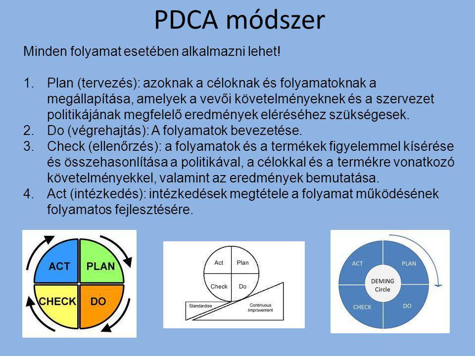 PDCA módszer Minden folyamat esetében alkalmazni lehet!