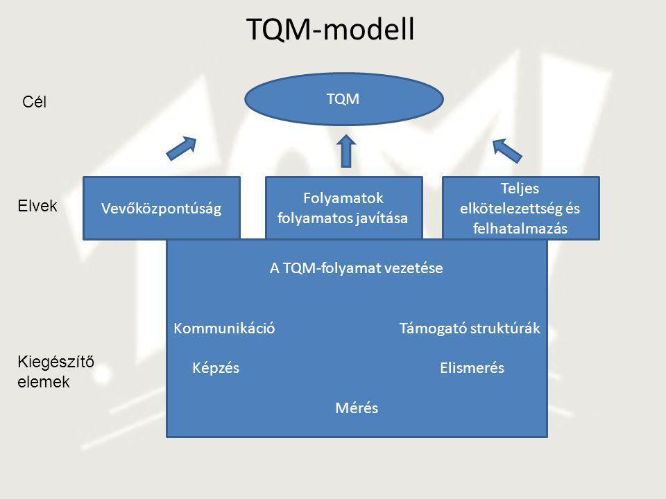 TQM-modell TQM Cél Teljes elkötelezettség és felhatalmazás