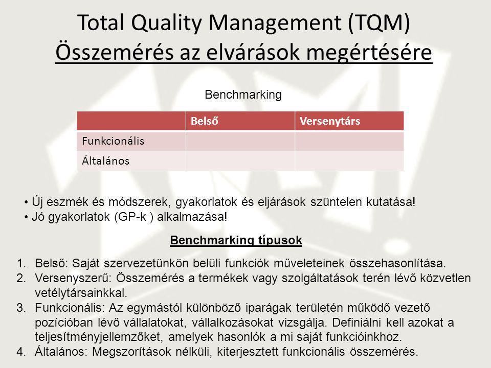 Total Quality Management (TQM) Összemérés az elvárások megértésére