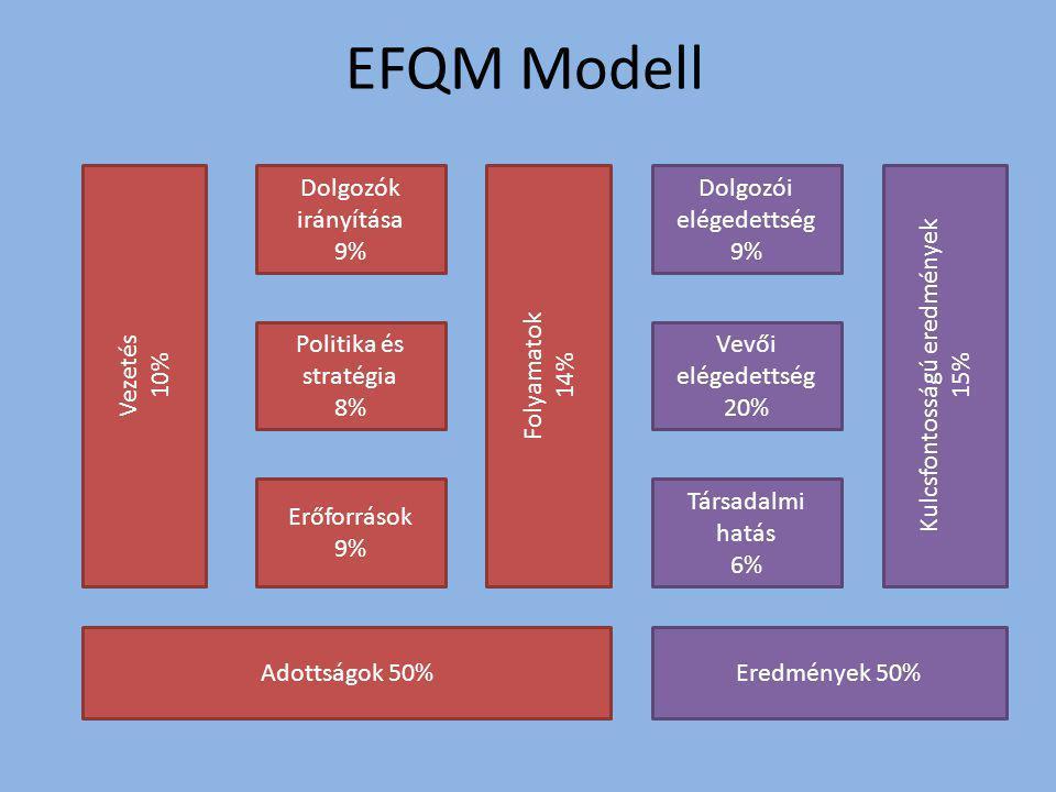 EFQM Modell Vezetés 10% Dolgozók irányítása 9% Folyamatok 14%