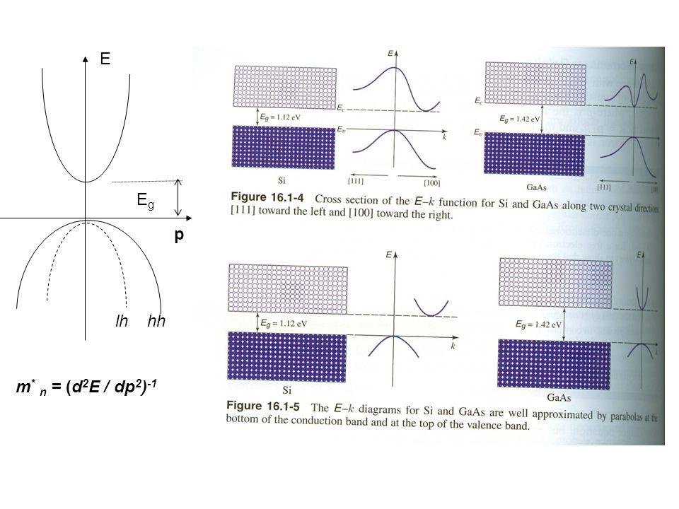 lh hh p E m* n = (d2E / dp2)-1 Eg