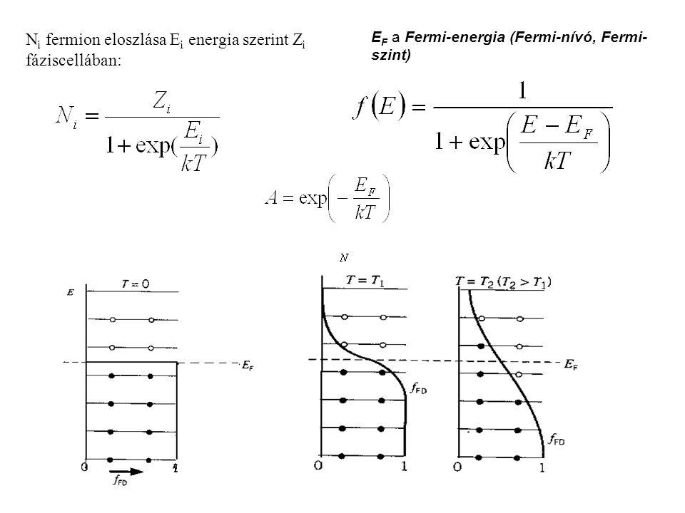 Ni fermion eloszlása Ei energia szerint Zi fáziscellában: