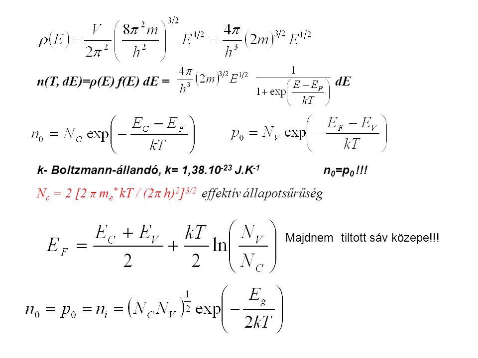 n(T, dE)=ρ(E) f(E) dE = dE