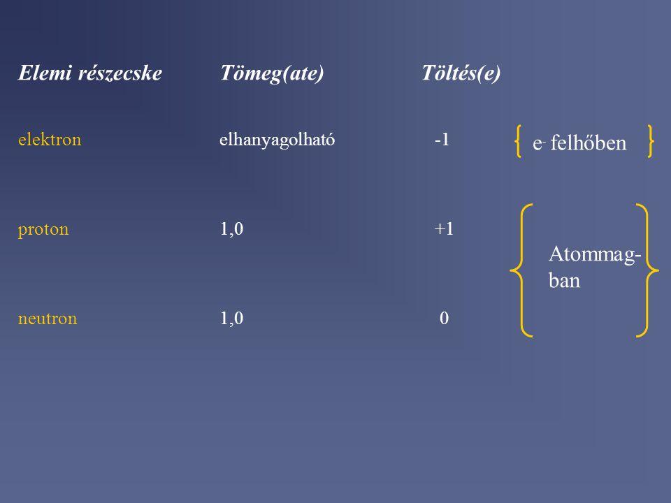 Elemi részecske Tömeg(ate) Töltés(e)