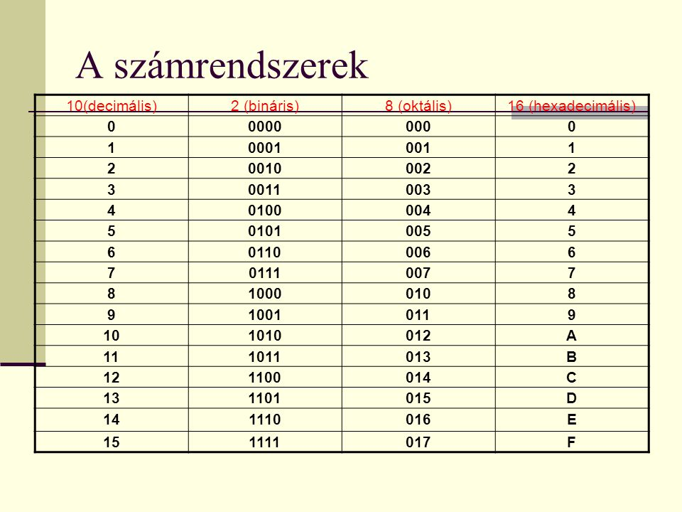 A számrendszerek 10(decimális) 2 (bináris) 8 (oktális)