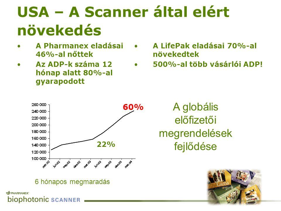 USA – A Scanner által elért növekedés