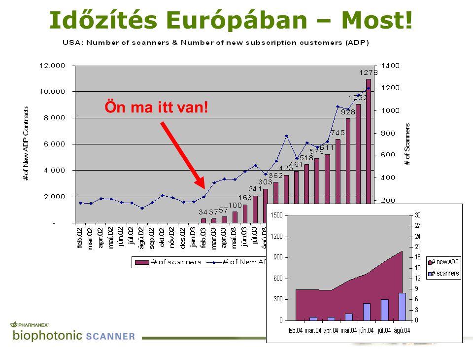 Időzítés Európában – Most!