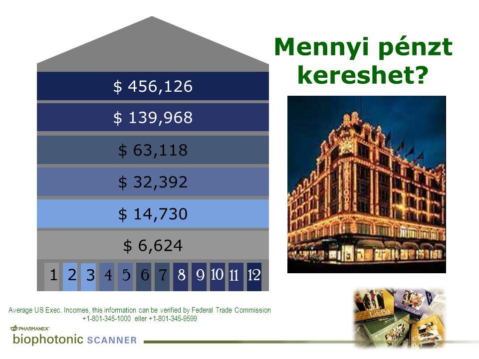 Mennyi pénzt kereshet $ 456,126 12 $ 139,968 8 9 10 11 $ 63,118 7 6