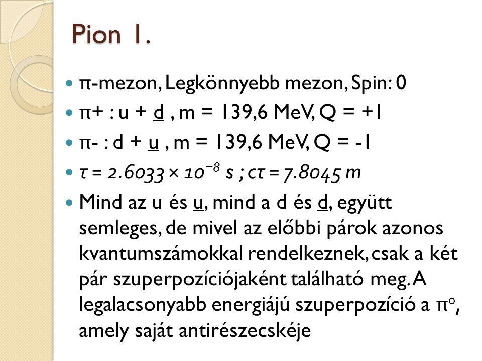 Pion 1. π-mezon, Legkönnyebb mezon, Spin: 0