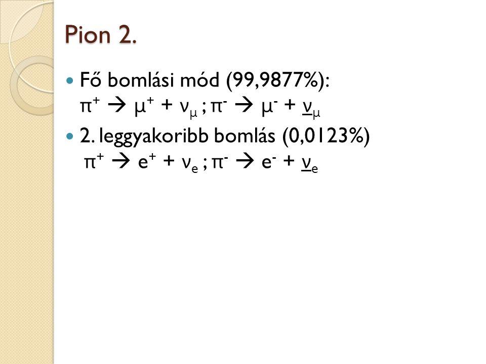 Pion 2. Fő bomlási mód (99,9877%): π+  μ+ + νμ ; π-  μ- + νμ