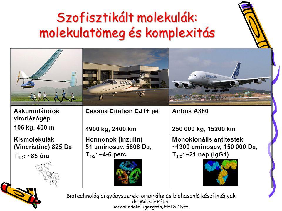 Szofisztikált molekulák: molekulatömeg és komplexitás
