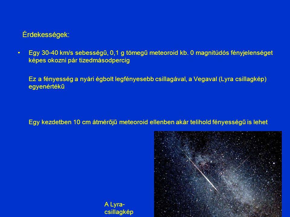 Érdekességek: Egy 30-40 km/s sebességű, 0,1 g tömegű meteoroid kb. 0 magnitúdós fényjelenséget képes okozni pár tizedmásodpercig.