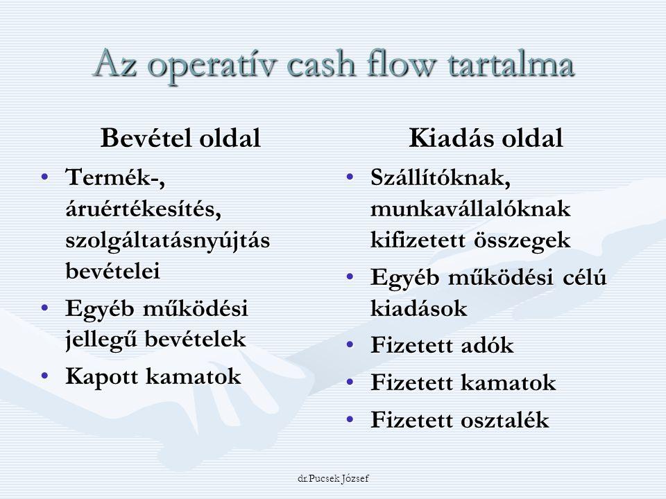 Az operatív cash flow tartalma