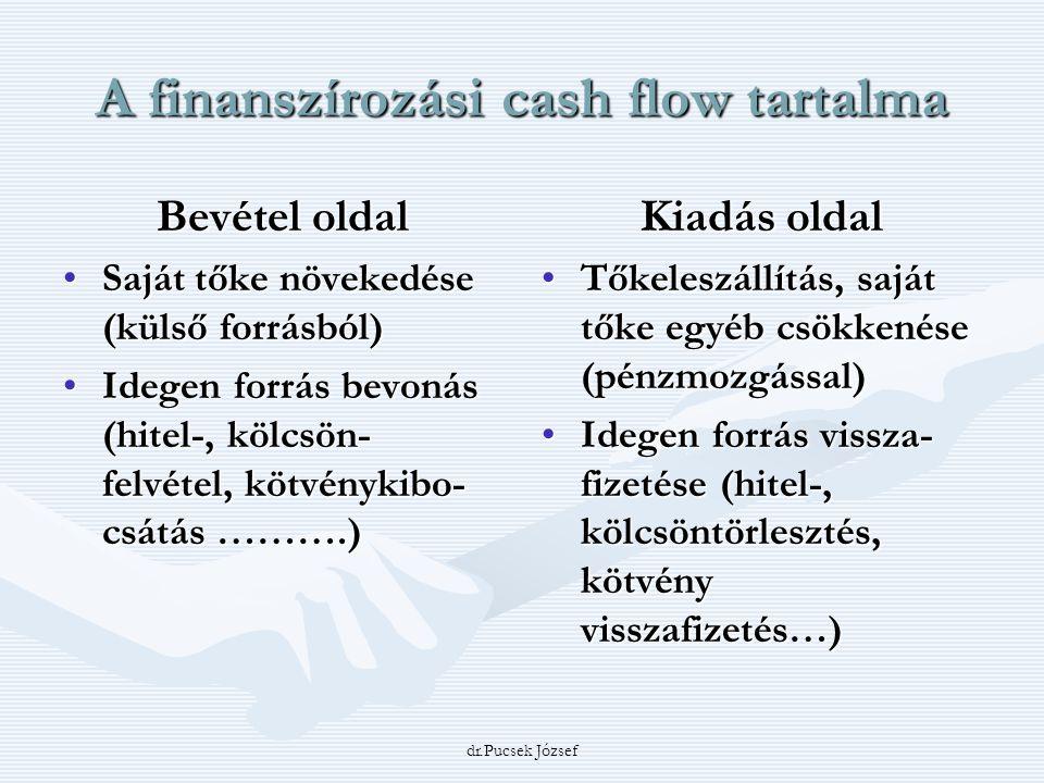A finanszírozási cash flow tartalma