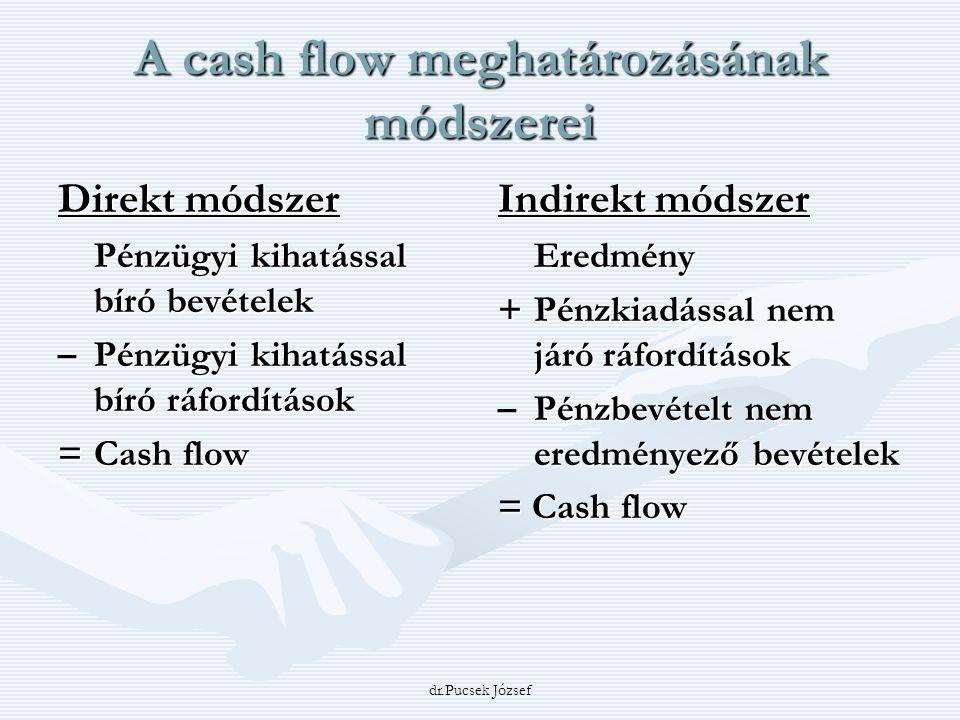 A cash flow meghatározásának módszerei