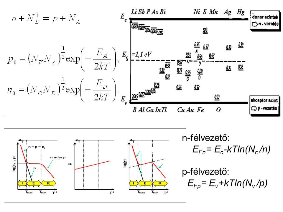 n-félvezető: EFn= Ec-kTln(Nc /n) p-félvezető: EFp= Ev+kTln(Nv /p)
