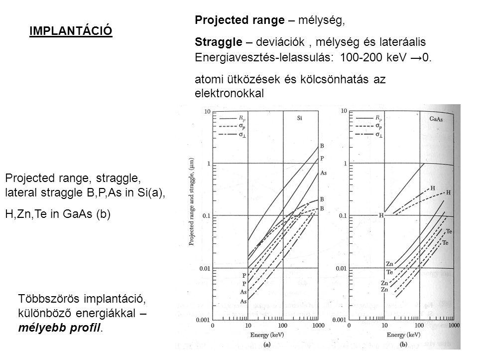 Projected range – mélység,