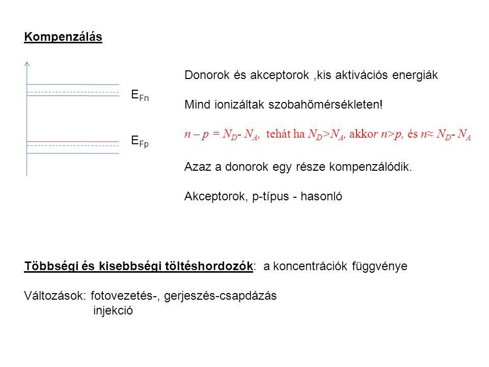 Kompenzálás EFn. EFp. Donorok és akceptorok ,kis aktivációs energiák. Mind ionizáltak szobahőmérsékleten!