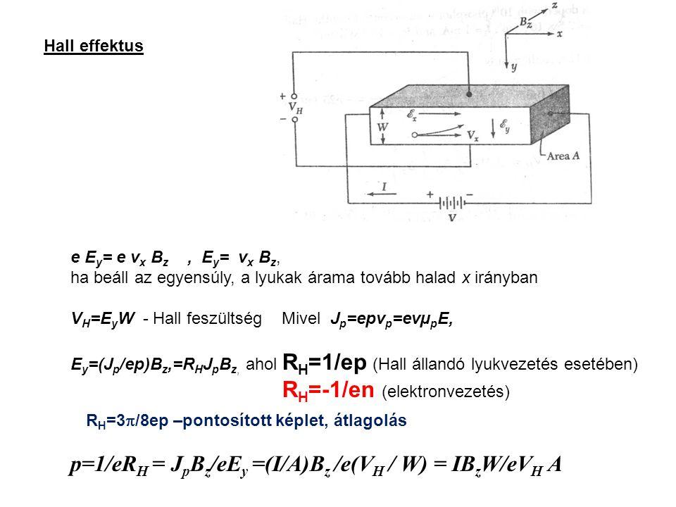 p=1/eRH = JpBz/eEy =(I/A)Bz /e(VH / W) = IBzW/eVH A