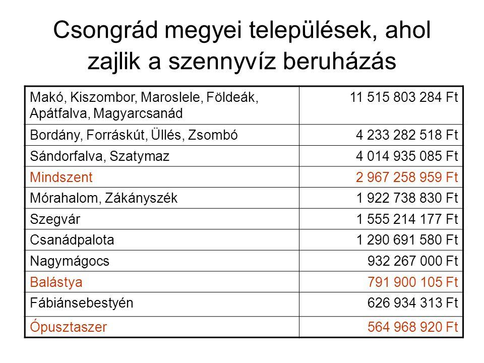 Csongrád megyei települések, ahol zajlik a szennyvíz beruházás