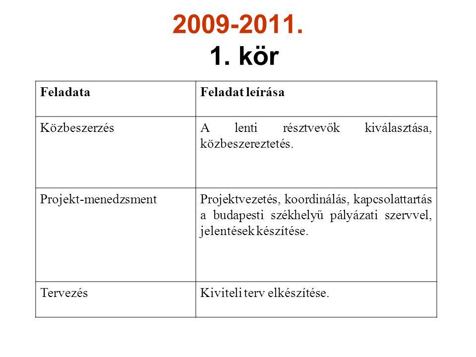 2009-2011. 1. kör Feladata Feladat leírása Közbeszerzés