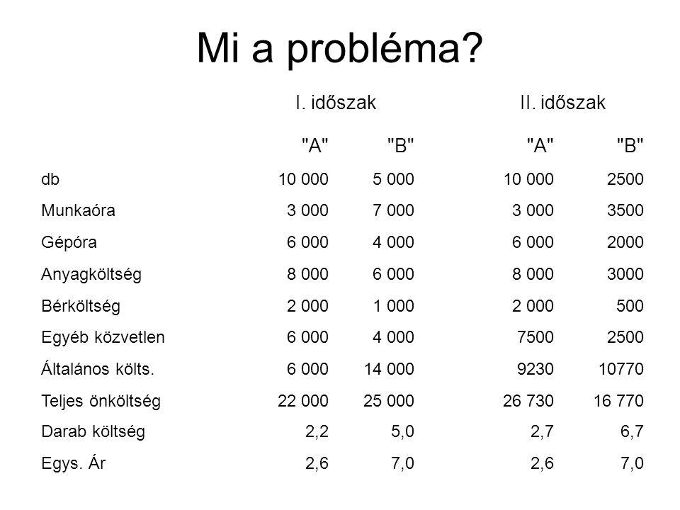Mi a probléma I. időszak II. időszak A B db 10 000 5 000 2500