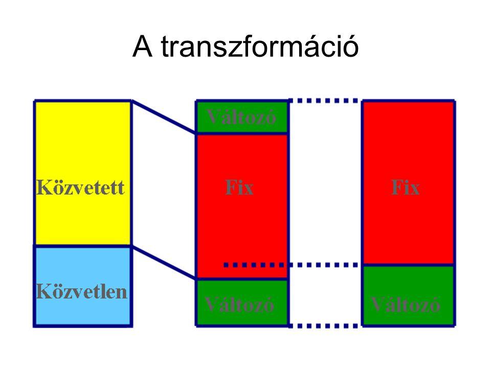 A transzformáció
