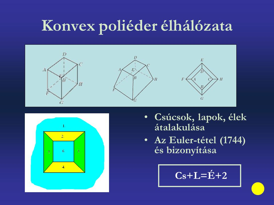 Konvex poliéder élhálózata