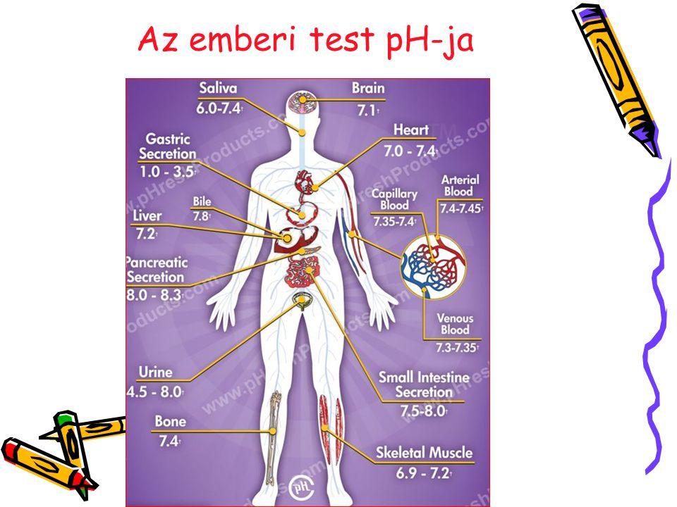 Az emberi test pH-ja