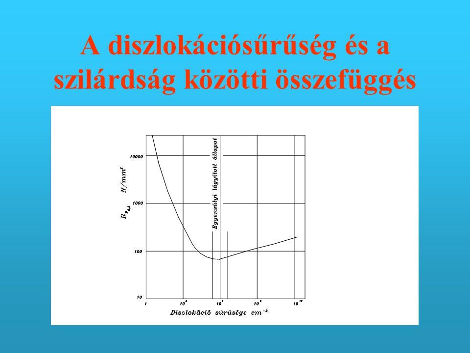 A diszlokációsűrűség és a szilárdság közötti összefüggés