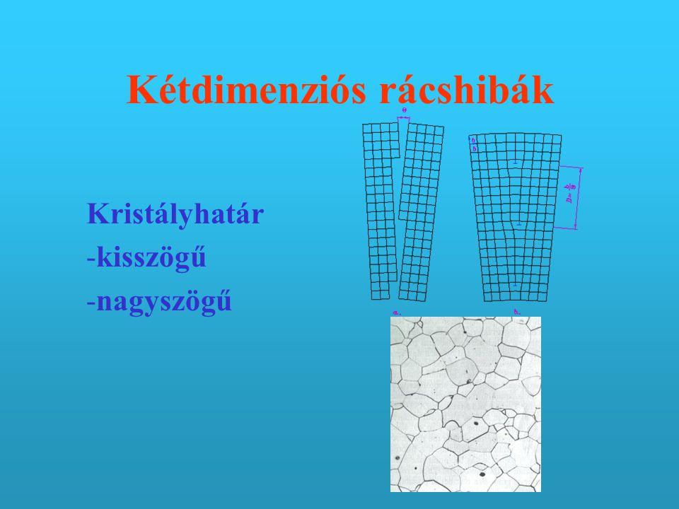 Kétdimenziós rácshibák