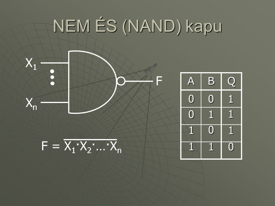 NEM ÉS (NAND) kapu X1 F A B Q 1 Xn 1 1 1 1 F = X1·X2·…·Xn 1 1