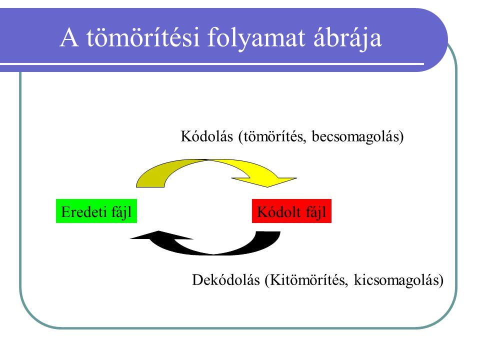 A tömörítési folyamat ábrája