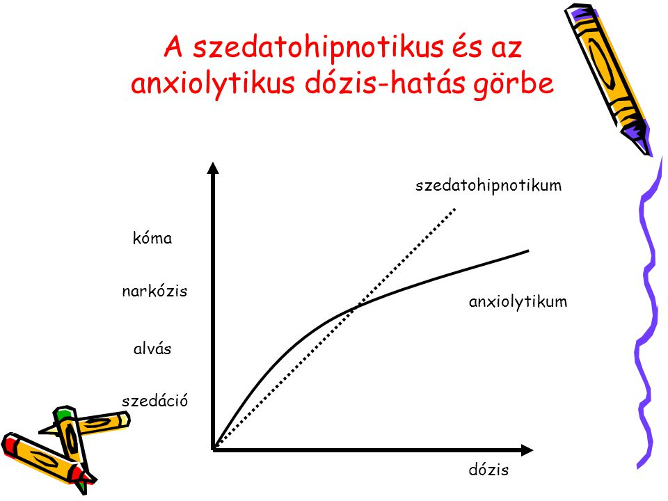 A szedatohipnotikus és az anxiolytikus dózis-hatás görbe